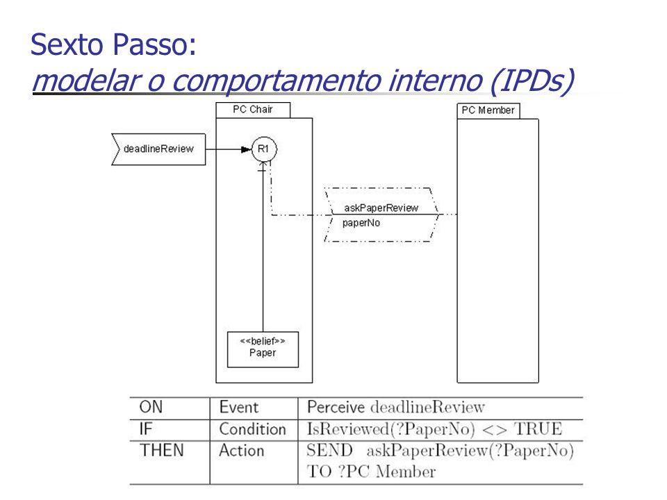 Sexto Passo: modelar o comportamento interno (IPDs)
