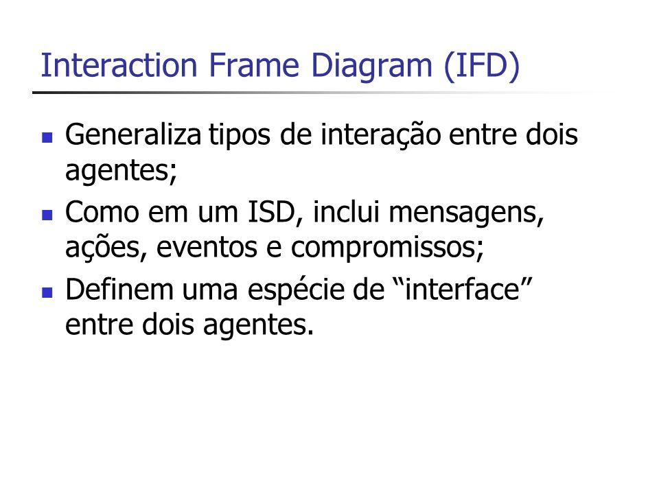 Interaction Pattern Diagram (IPD) Modela o comportamento interno de um agente.