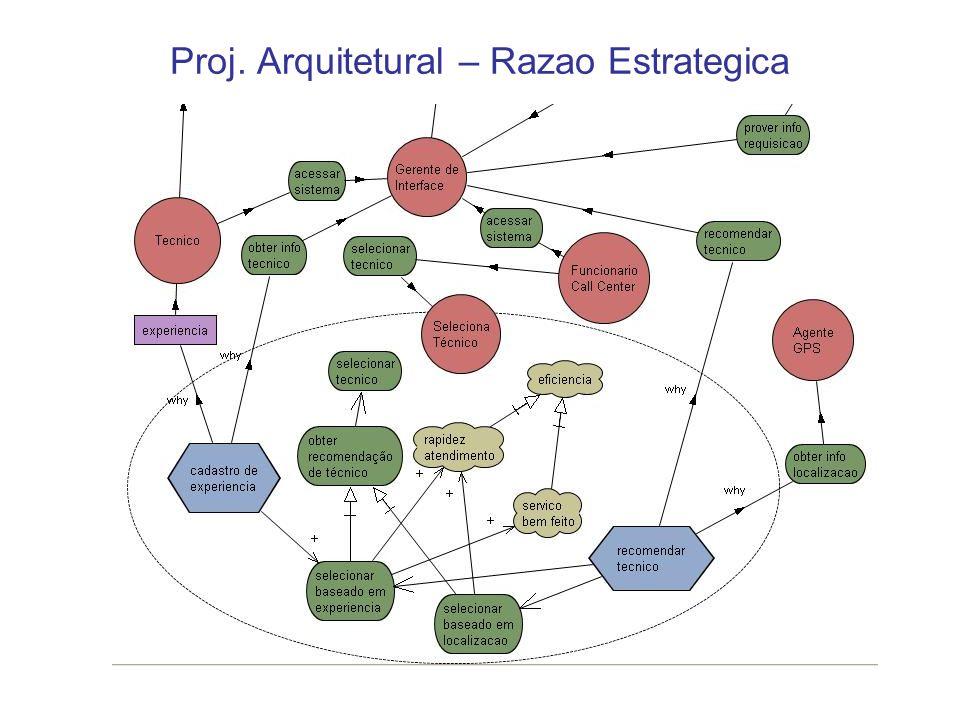 Proj. Arquitetural – Razao Estrategica
