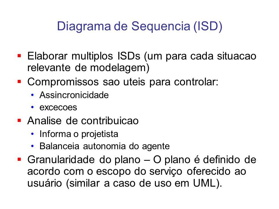 Diagrama de Sequencia (ISD) Elaborar multiplos ISDs (um para cada situacao relevante de modelagem) Compromissos sao uteis para controlar: Assincronici