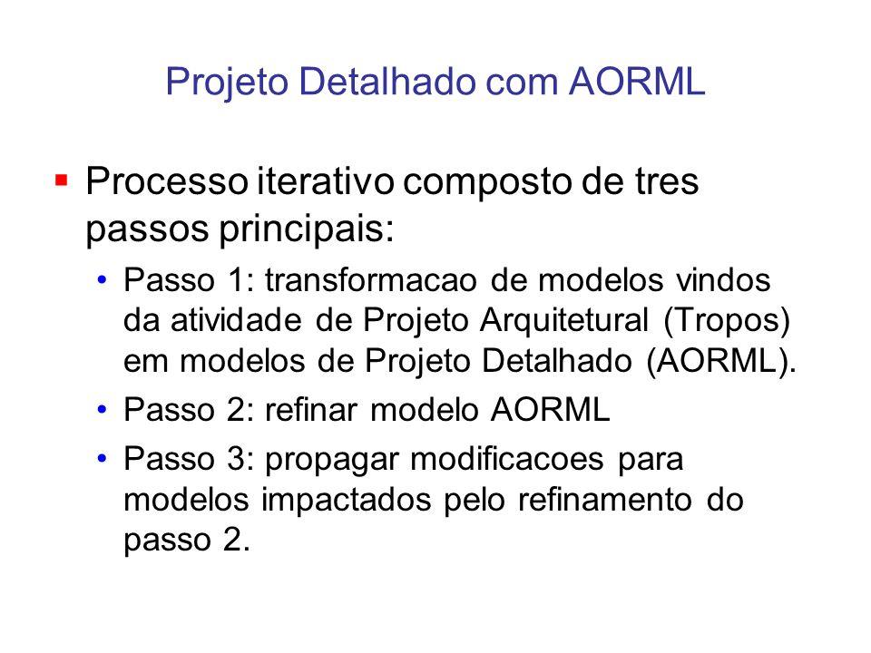 Projeto Detalhado com AORML Processo iterativo composto de tres passos principais: Passo 1: transformacao de modelos vindos da atividade de Projeto Ar