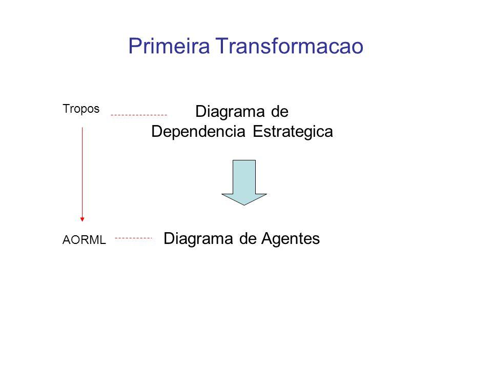 Primeira Transformacao Diagrama de Dependencia Estrategica Diagrama de Agentes Tropos AORML