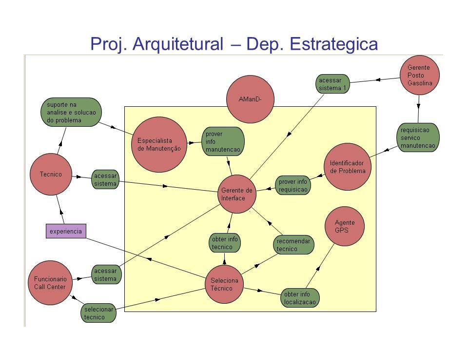 Proj. Arquitetural – Dep. Estrategica