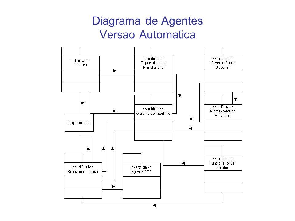Diagrama de Agentes - Relacionamentos Objetivos adjudam a nomear relacionamentos Dois relacionamentos automaticos Se tornaram um >