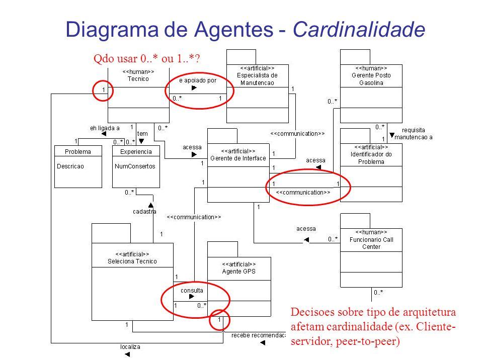 Diagrama de Agentes - Cardinalidade Decisoes sobre tipo de arquitetura afetam cardinalidade (ex. Cliente- servidor, peer-to-peer) Qdo usar 0..* ou 1..