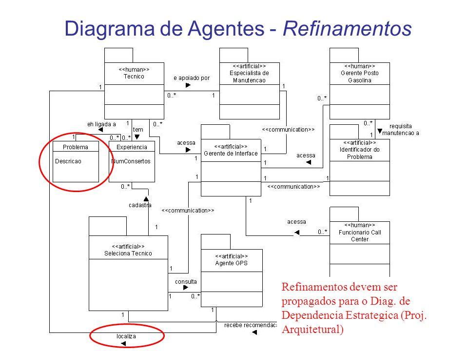 Diagrama de Agentes - Refinamentos Refinamentos devem ser propagados para o Diag. de Dependencia Estrategica (Proj. Arquitetural)