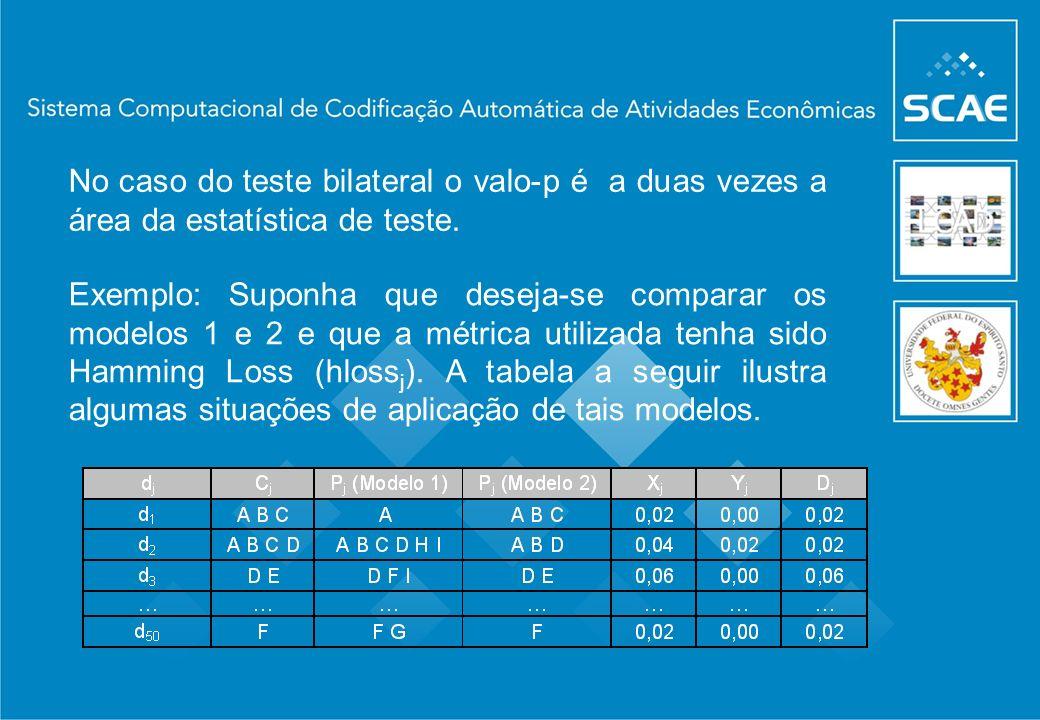 Exemplo: Suponha que deseja-se comparar os modelos 1 e 2 e que a métrica utilizada tenha sido Hamming Loss (hloss j ). A tabela a seguir ilustra algum