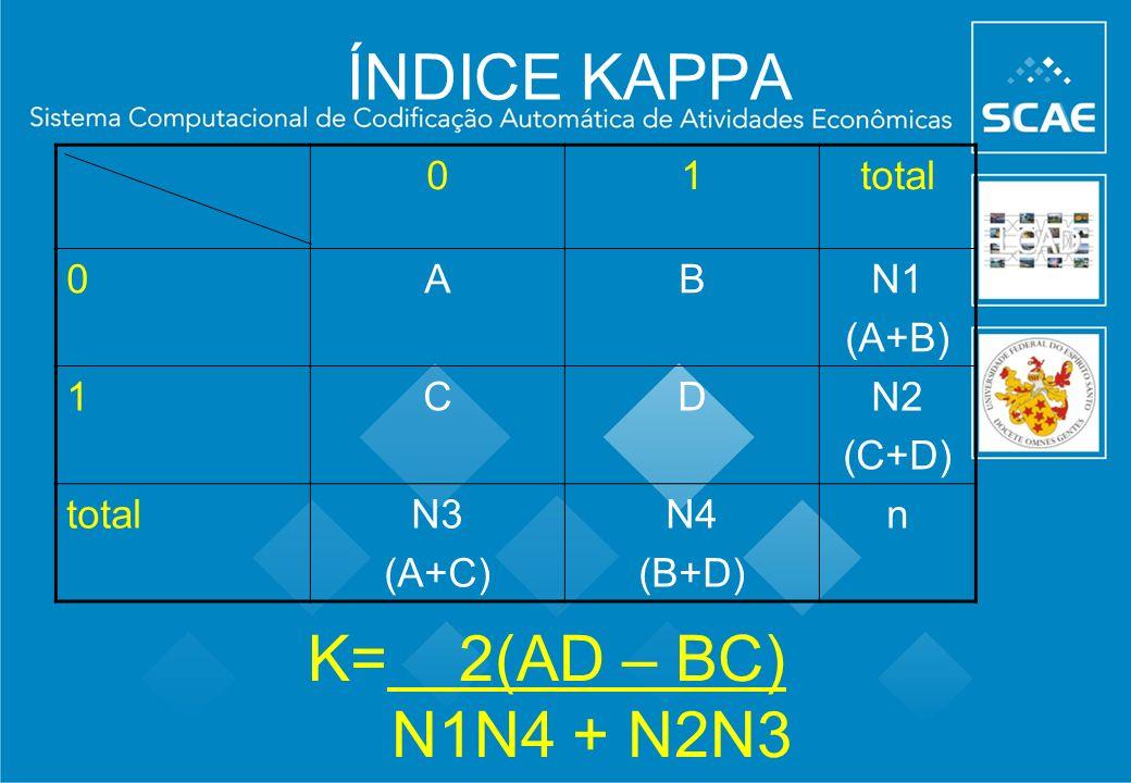 ÍNDICE KAPPA 01total 0ABN1 (A+B) 1CDN2 (C+D) totalN3 (A+C) N4 (B+D) n K= 2(AD – BC) N1N4 + N2N3