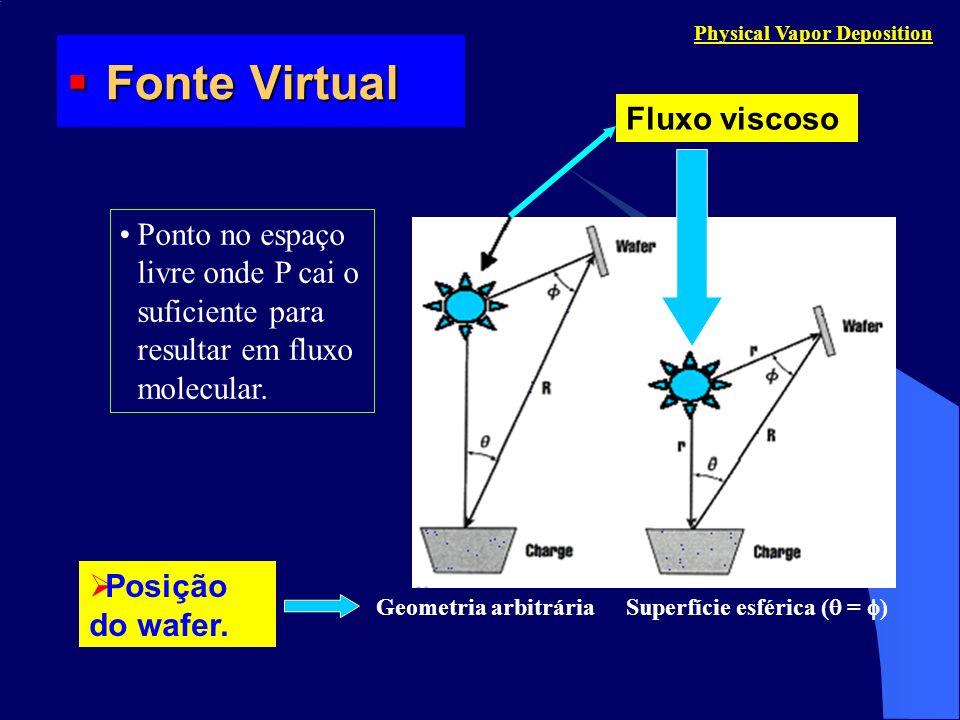 Fonte Virtual Fonte Virtual Physical Vapor Deposition Fluxo viscoso Geometria arbitrária Superfície esférica ( = ) Ponto no espaço livre onde P cai o