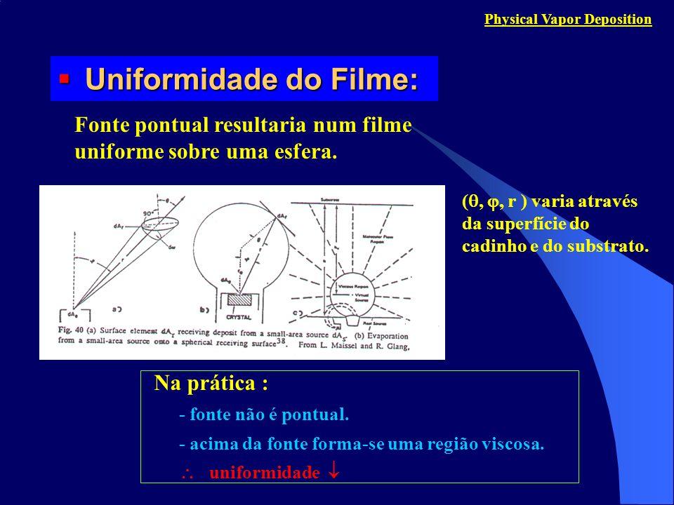 Uniformidade do Filme: Uniformidade do Filme: Physical Vapor Deposition Fonte pontual resultaria num filme uniforme sobre uma esfera. (,, r ) varia at