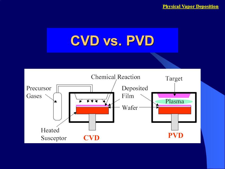 Physical Vapor Deposition CVD: usa gases ou precursores em estado vapor e o filme depositado a partir de reações químicas sobre superfície do substrato.