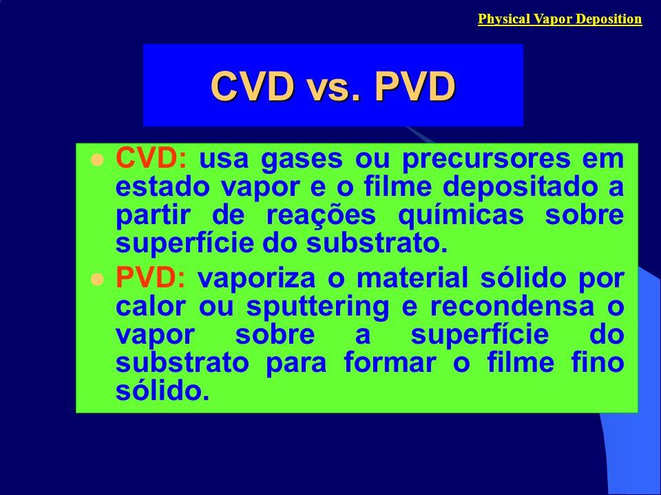 Physical Vapor Deposition CVD: usa gases ou precursores em estado vapor e o filme depositado a partir de reações químicas sobre superfície do substrat