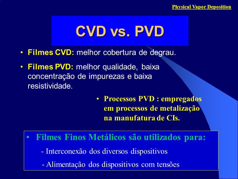 Filmes Finos Metálicos são utilizados para: - Interconexão dos diversos dispositivos - Alimentação dos dispositivos com tensões Filmes CVD: melhor cob