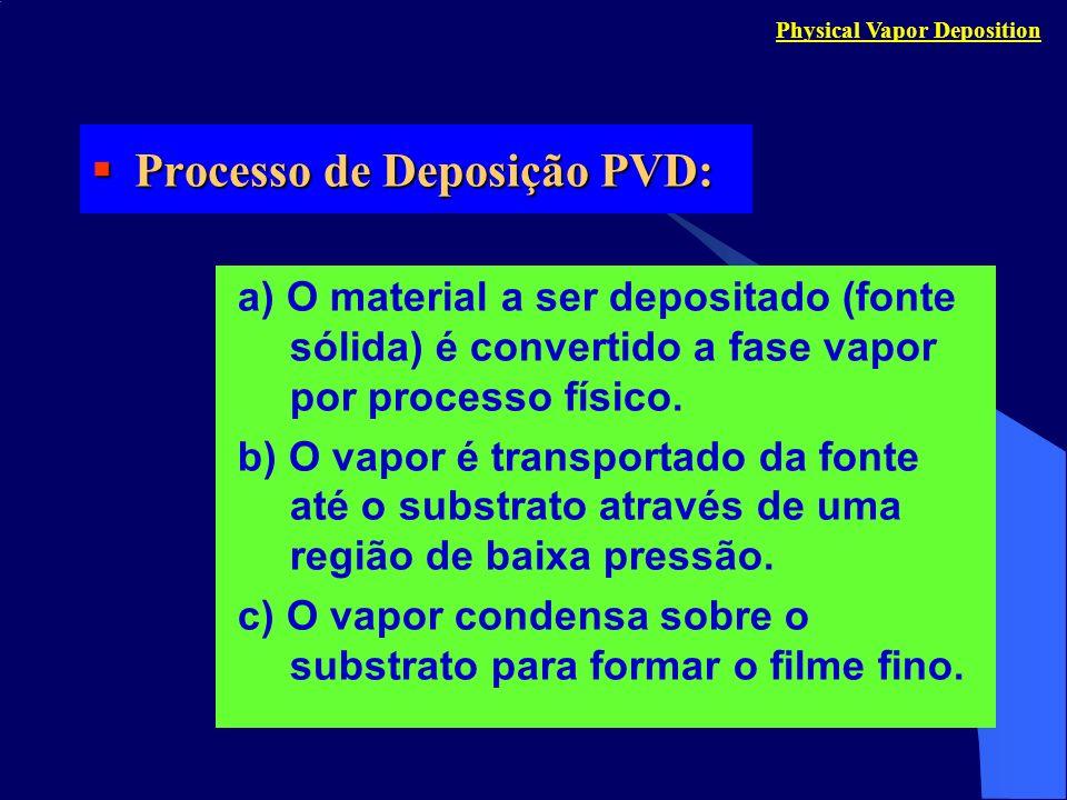 Processo de Deposição PVD: Processo de Deposição PVD: a) O material a ser depositado (fonte sólida) é convertido a fase vapor por processo físico. b)