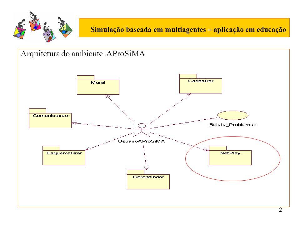 3 Simulação baseada em multiagentes – aplicação em educação Ferramenta para construção de modelos de simulação baseado em multiagente – NetPlay Paradigma - fácil utilização, cujo foco esteja no problema e não na programação.
