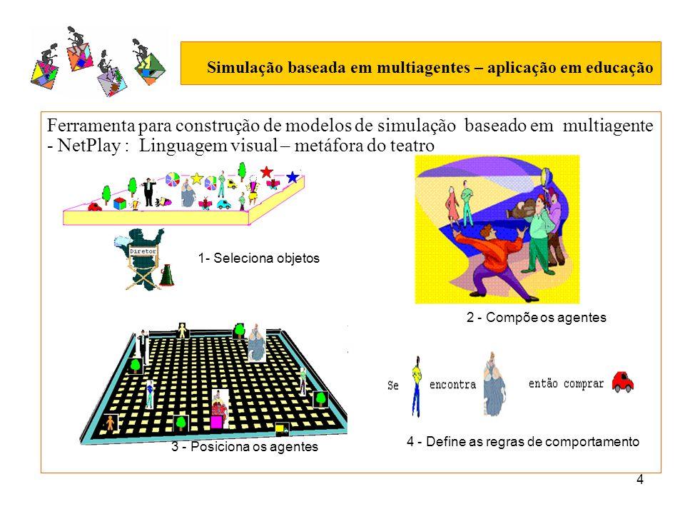 5 Simulação baseada em multiagentes – aplicação em educação Arquitetura da f erramenta para construção de modelos de simulação baseado em multiagente – NetPlay