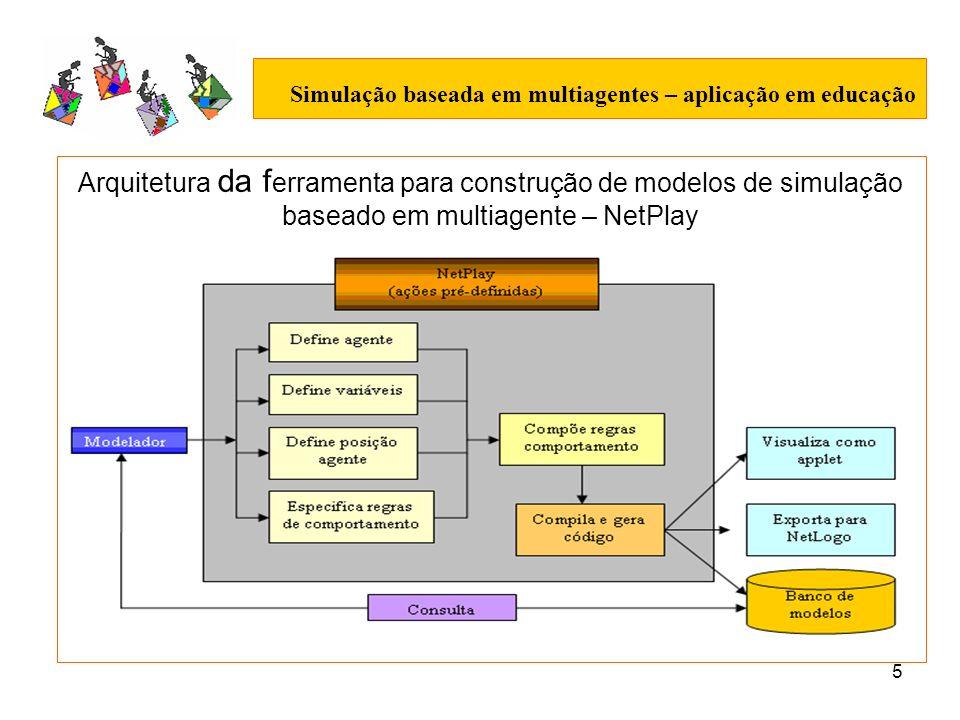 6 Simulação baseada em multiagentes – aplicação em educação Exemplos: Criação de agentes: versão, versão1 e versão2 Composição regras de comportamento: versão3 Ferramentas adicionais: monitores e plot.