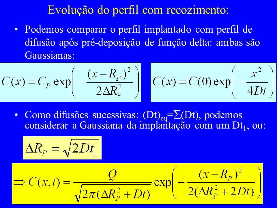 Evolução do perfil com recozimento: Podemos comparar o perfil implantado com perfil de difusão após pré-deposição de função delta: ambas são Gaussiana