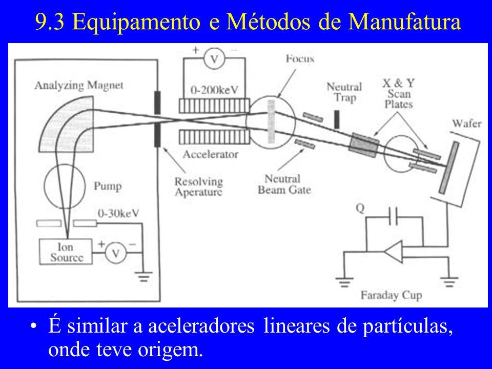 9.3 Equipamento e Métodos de Manufatura É similar a aceleradores lineares de partículas, onde teve origem.