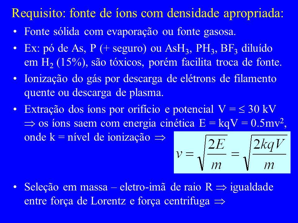 Requisito: fonte de íons com densidade apropriada: Fonte sólida com evaporação ou fonte gasosa. Ex: pó de As, P (+ seguro) ou AsH 3, PH 3, BF 3 diluíd