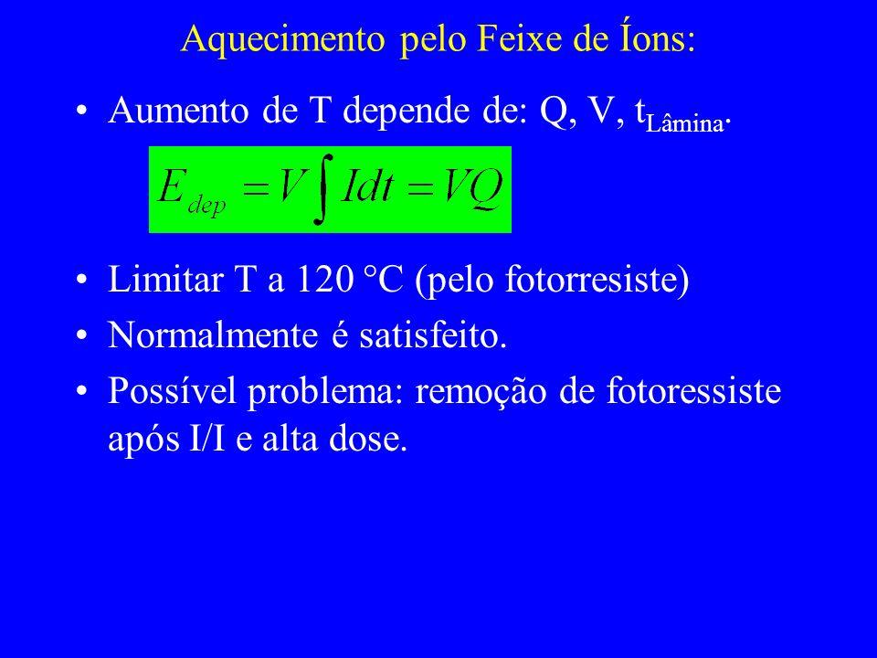 Aquecimento pelo Feixe de Íons: Aumento de T depende de: Q, V, t Lâmina. Limitar T a 120 C (pelo fotorresiste) Normalmente é satisfeito. Possível prob