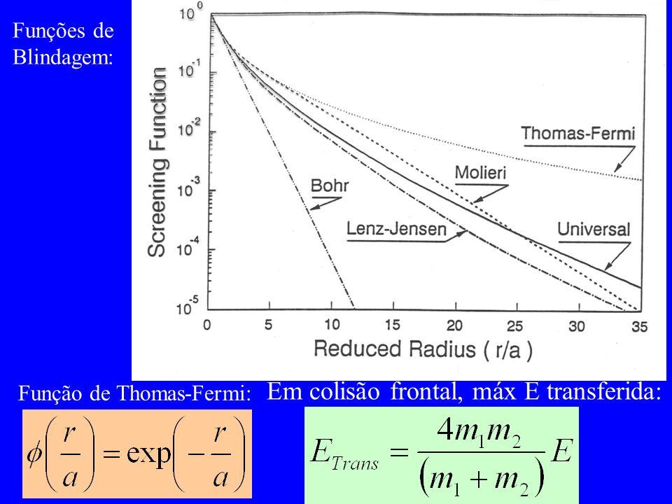 Em colisão frontal, máx E transferida: Funções de Blindagem: Função de Thomas-Fermi: