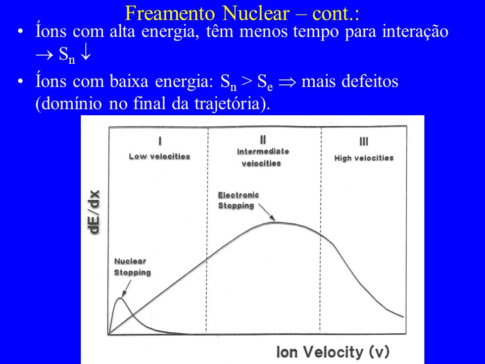 Íons com alta energia, têm menos tempo para interação S n Íons com baixa energia: S n > S e mais defeitos (domínio no final da trajetória). Freamento