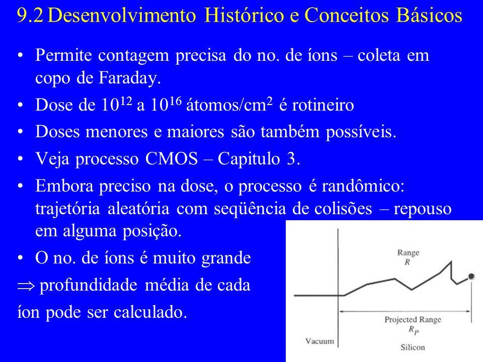 9.2 Desenvolvimento Histórico e Conceitos Básicos Permite contagem precisa do no. de íons – coleta em copo de Faraday. Dose de 10 12 a 10 16 átomos/cm
