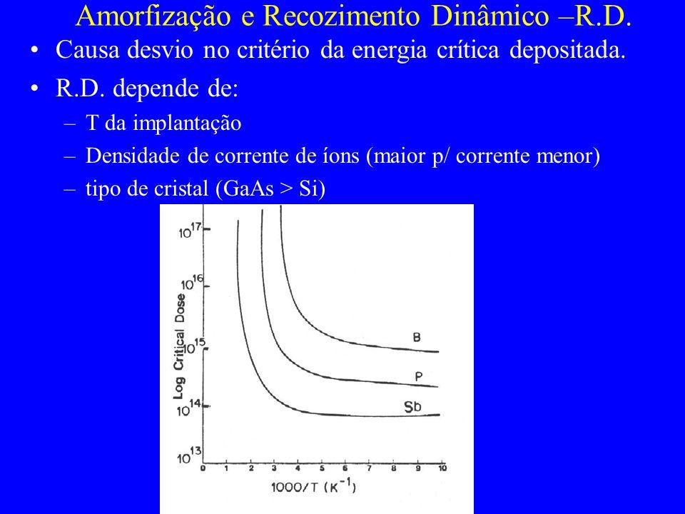 Causa desvio no critério da energia crítica depositada. R.D. depende de: –T da implantação –Densidade de corrente de íons (maior p/ corrente menor) –t