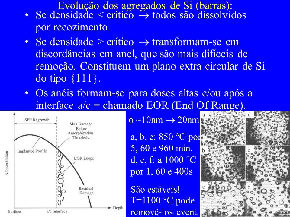 Evolução dos agregados de Si (barras): Se densidade < crítico todos são dissolvidos por recozimento. Se densidade > crítico transformam-se em discordâ
