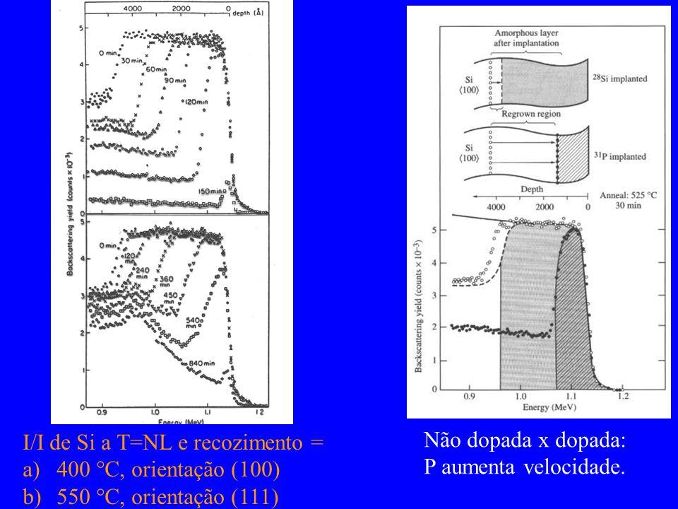 Não dopada x dopada: P aumenta velocidade. I/I de Si a T=NL e recozimento = a)400 C, orientação (100) b)550 C, orientação (111)