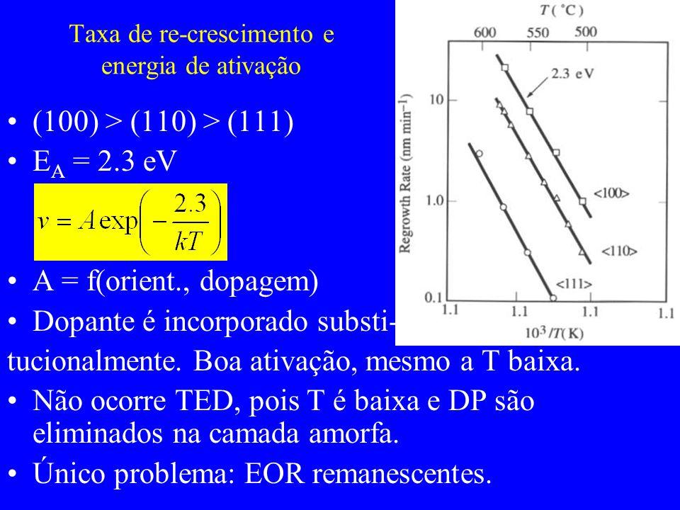 Taxa de re-crescimento e energia de ativação (100) > (110) > (111) E A = 2.3 eV A = f(orient., dopagem) Dopante é incorporado substi- tucionalmente. B