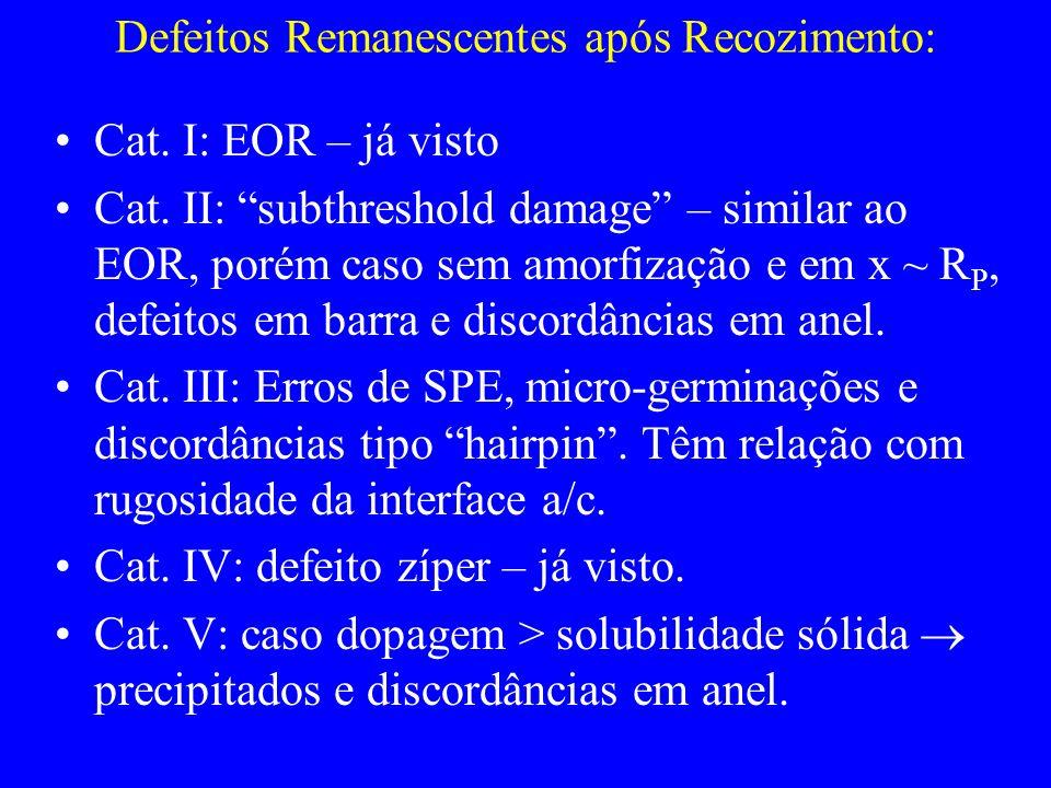 Defeitos Remanescentes após Recozimento: Cat. I: EOR – já visto Cat. II: subthreshold damage – similar ao EOR, porém caso sem amorfização e em x ~ R P