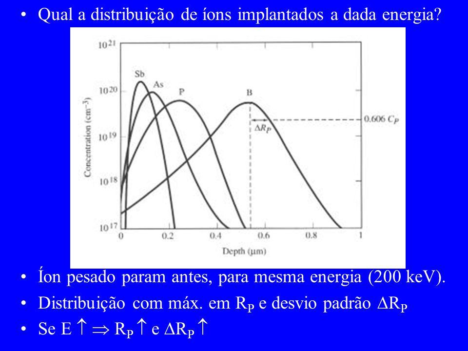 Qual a distribuição de íons implantados a dada energia? Íon pesado param antes, para mesma energia (200 keV). Distribuição com máx. em R P e desvio pa