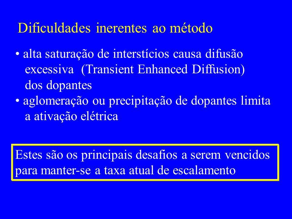 Dificuldades inerentes ao método alta saturação de interstícios causa difusão excessiva (Transient Enhanced Diffusion) dos dopantes aglomeração ou pre