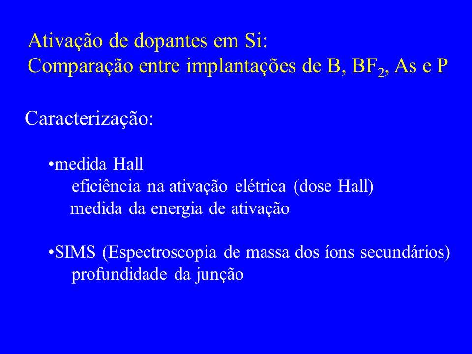 Ativação de dopantes em Si: Comparação entre implantações de B, BF 2, As e P Caracterização: medida Hall eficiência na ativação elétrica (dose Hall) m