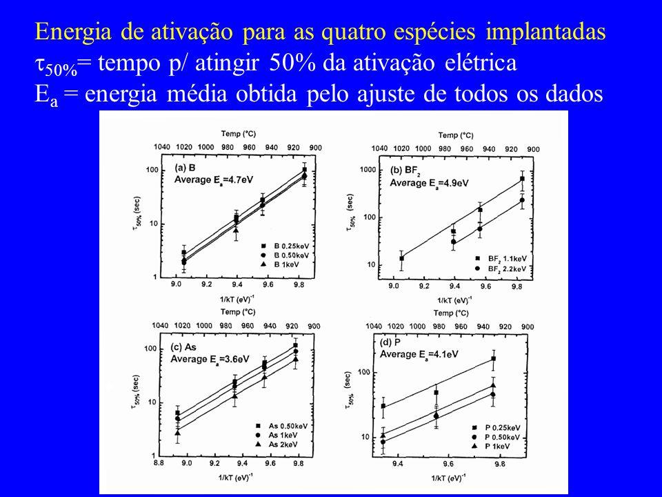Energia de ativação para as quatro espécies implantadas 50% = tempo p/ atingir 50% da ativação elétrica E a = energia média obtida pelo ajuste de todo