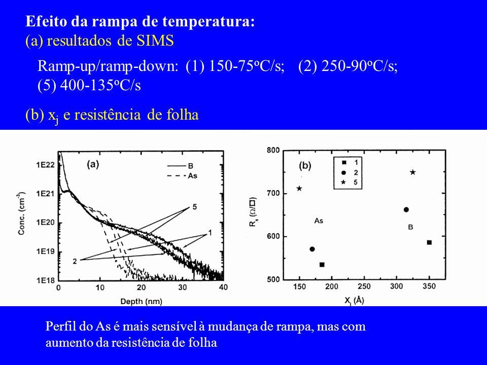 Efeito da rampa de temperatura: (a) resultados de SIMS Ramp-up/ramp-down: (1) 150-75 o C/s; (2) 250-90 o C/s; (5) 400-135 o C/s (b) x j e resistência