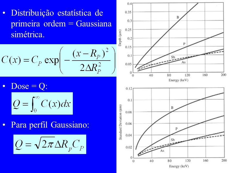 Taxa de re-crescimento e energia de ativação (100) > (110) > (111) E A = 2.3 eV A = f(orient., dopagem) Dopante é incorporado substi- tucionalmente.
