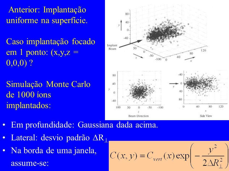 Anterior: Implantação uniforme na superfície. Caso implantação focado em 1 ponto: (x,y,z = 0,0,0) ? Simulação Monte Carlo de 1000 íons implantados: Em