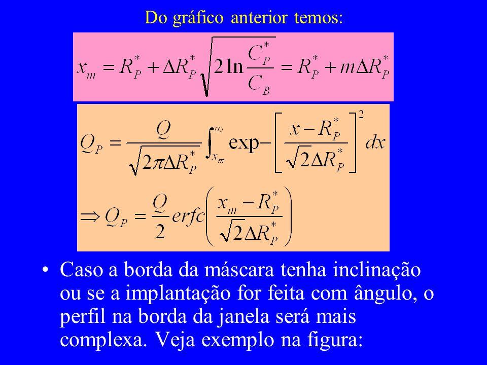 B) Modelo homogêneo: q do concentração de defeitos = nível crítico (~10%), o cristal torna-se termodinamicamente instável, transforma-se em amorfo.