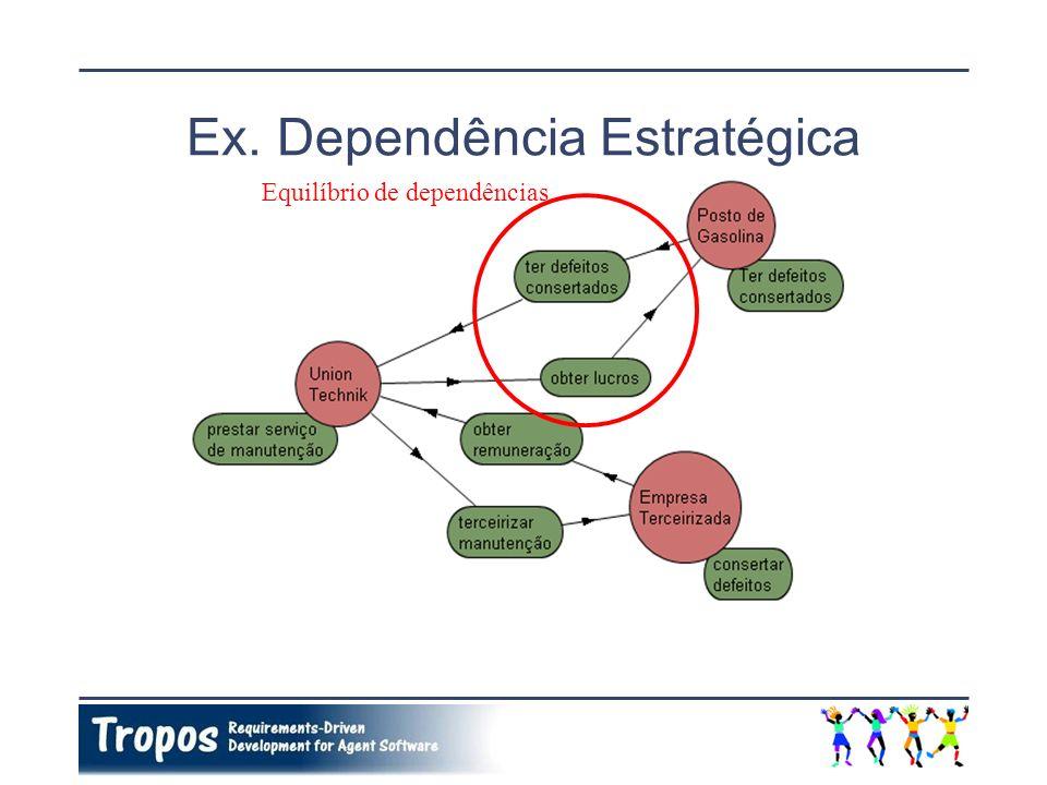 Ex. Dependência Estratégica Equilíbrio de dependências