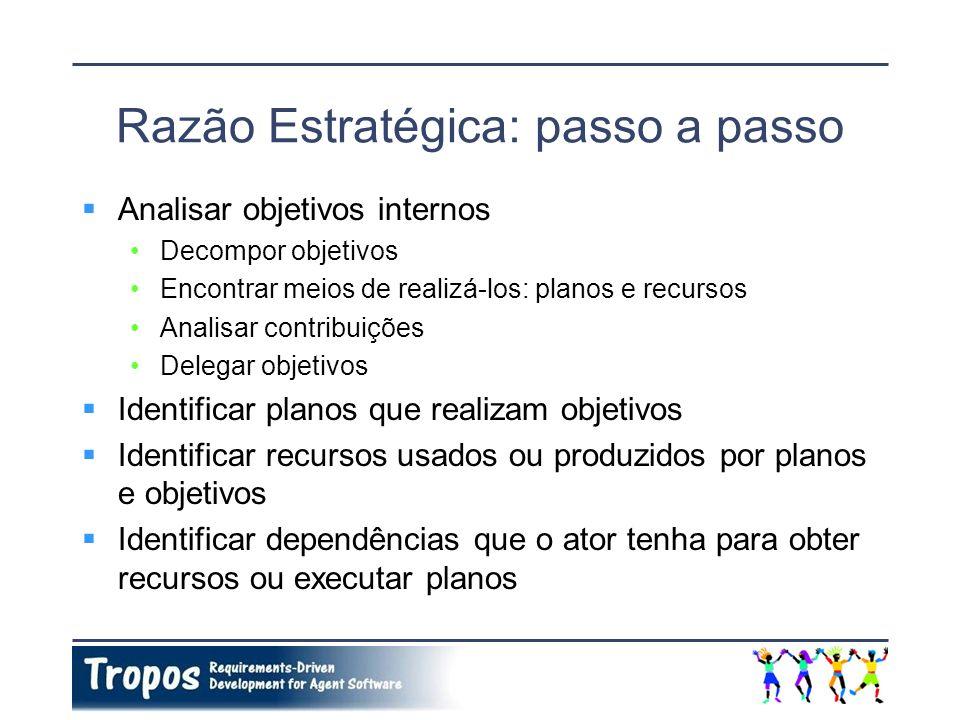 Razão Estratégica: passo a passo Analisar objetivos internos Decompor objetivos Encontrar meios de realizá-los: planos e recursos Analisar contribuiçõ