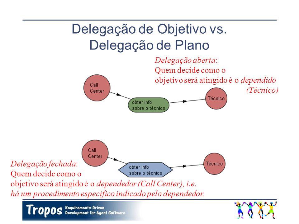 Delegação de Objetivo vs. Delegação de Plano Delegação aberta: Quem decide como o objetivo será atingido é o dependido (Técnico) Delegação fechada: Qu
