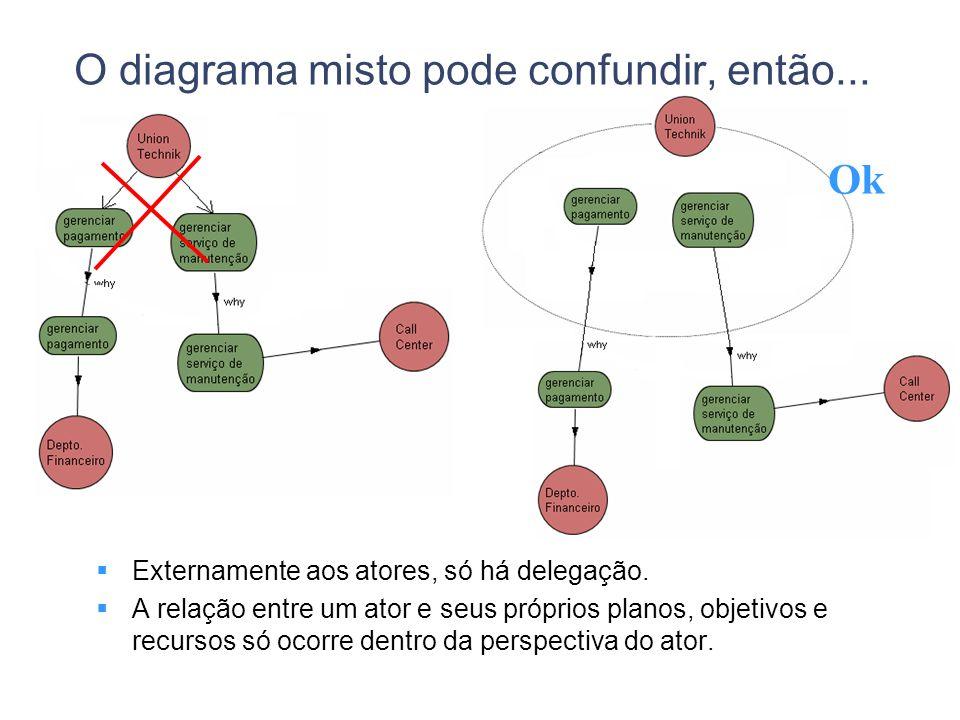 O diagrama misto pode confundir, então... Externamente aos atores, só há delegação. A relação entre um ator e seus próprios planos, objetivos e recurs