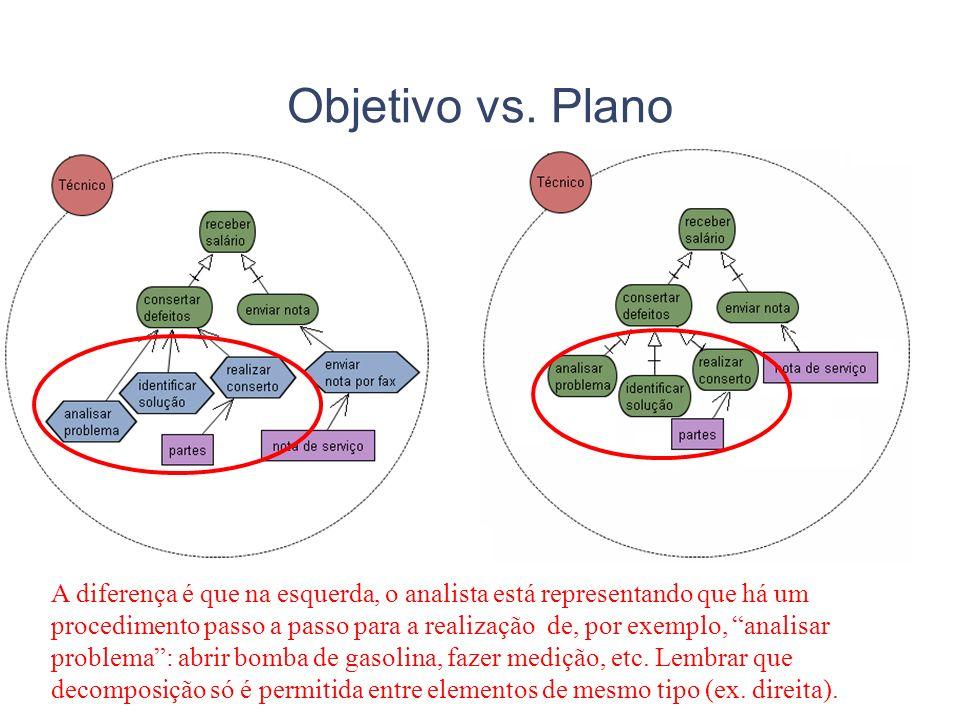 Objetivo vs. Plano A diferença é que na esquerda, o analista está representando que há um procedimento passo a passo para a realização de, por exemplo