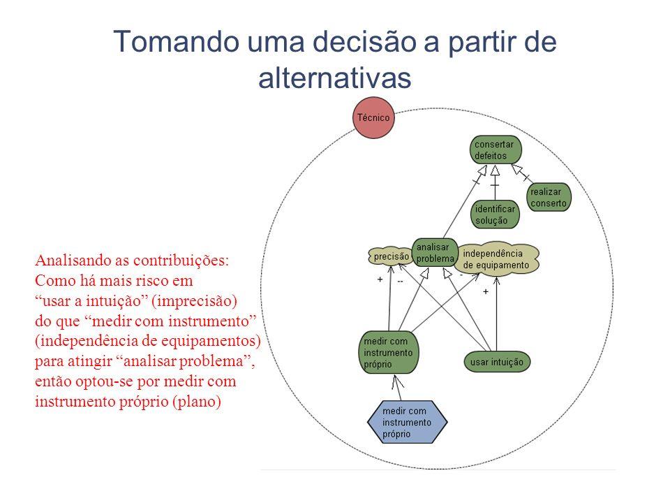 Tomando uma decisão a partir de alternativas Analisando as contribuições: Como há mais risco em usar a intuição (imprecisão) do que medir com instrume