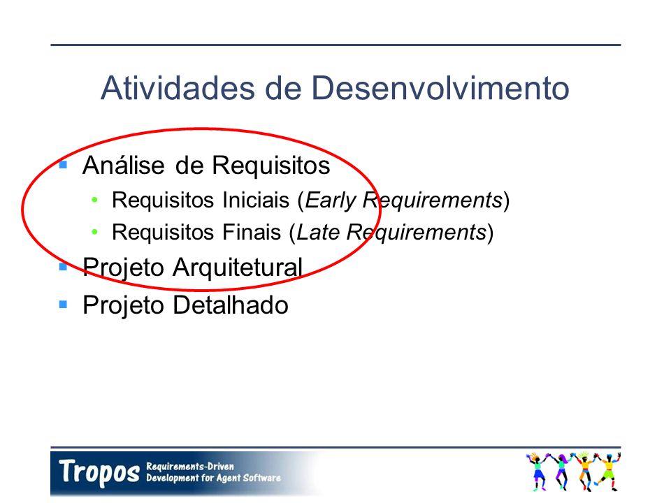 Atividades de Desenvolvimento Análise de Requisitos Requisitos Iniciais (Early Requirements) Requisitos Finais (Late Requirements) Projeto Arquitetura