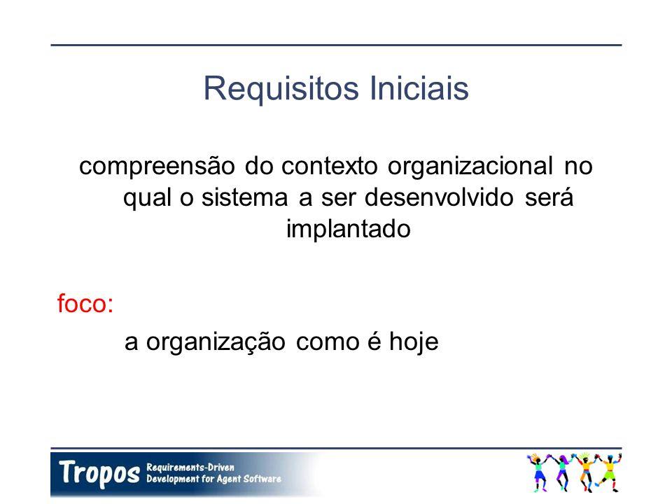 Requisitos Iniciais compreensão do contexto organizacional no qual o sistema a ser desenvolvido será implantado foco: a organização como é hoje