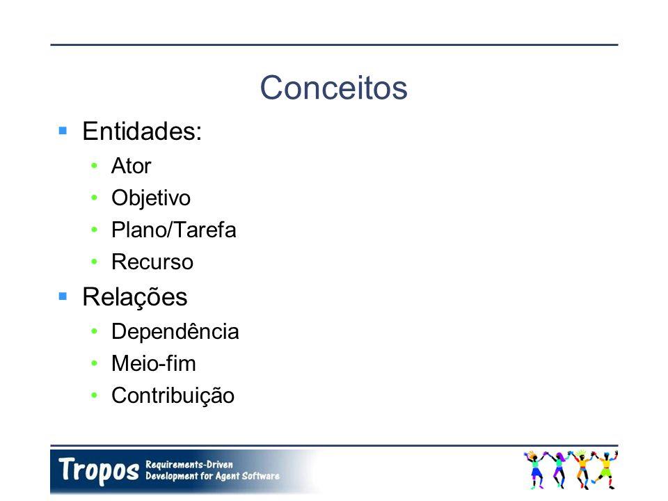 Conceitos Entidades: Ator Objetivo Plano/Tarefa Recurso Relações Dependência Meio-fim Contribuição